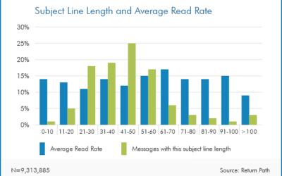 Email Marketing: la lunghezza della subject line incide sull'open rate?