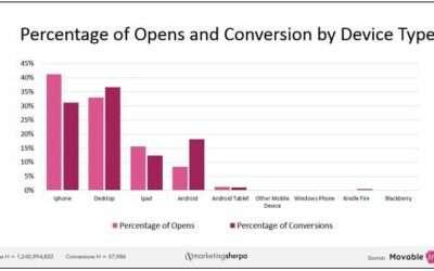 Email Marketing: la conversione da mobile arriva al 50%