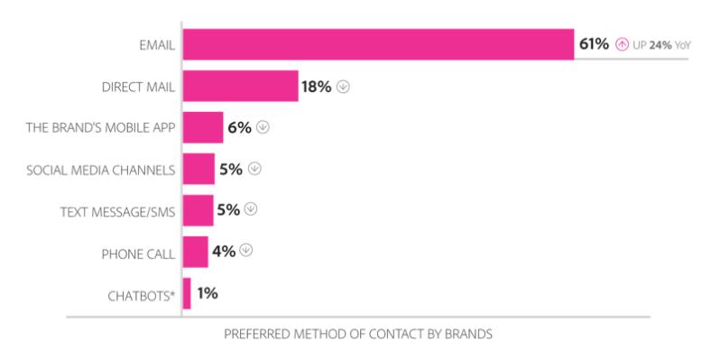 email_marketing_canale_preferito
