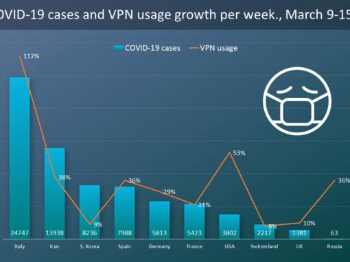 L'aumento del traffico internet ai tempi del COVID-19