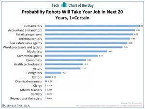 robots telemarketing chart